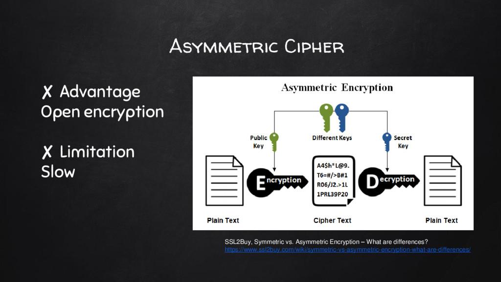 Asymmetric Cipher ✘ Advantage Open encryption ✘...