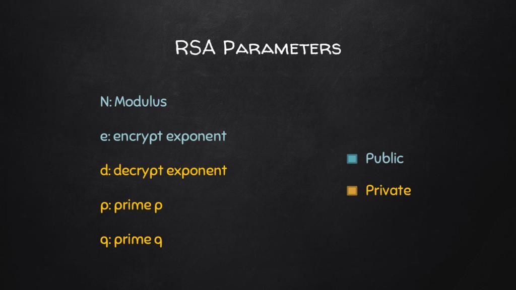 N: Modulus e: encrypt exponent d: decrypt expon...