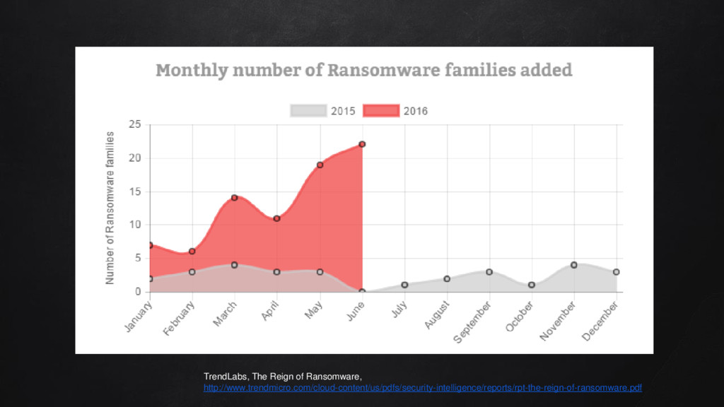 TrendLabs, The Reign of Ransomware, http://www....