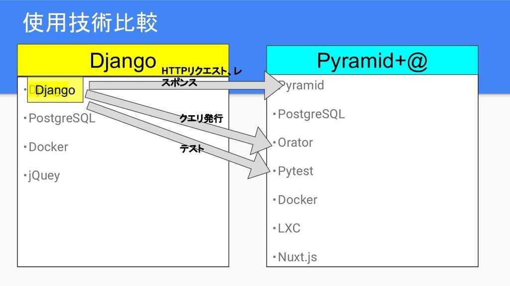 使用技術比較 ・Django ・PostgreSQL ・Docker ・jQuey ・Pyra...