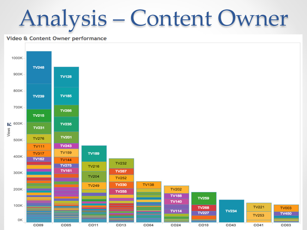 Analysis – Content Owner