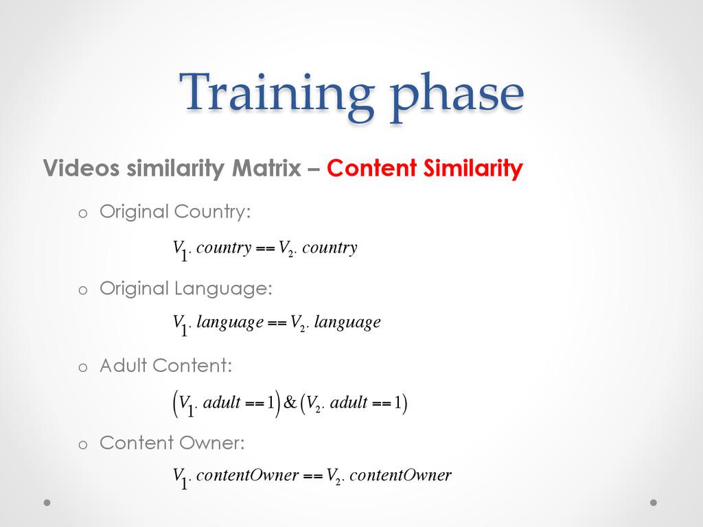 Training phase Videos similarity Matrix – Conte...