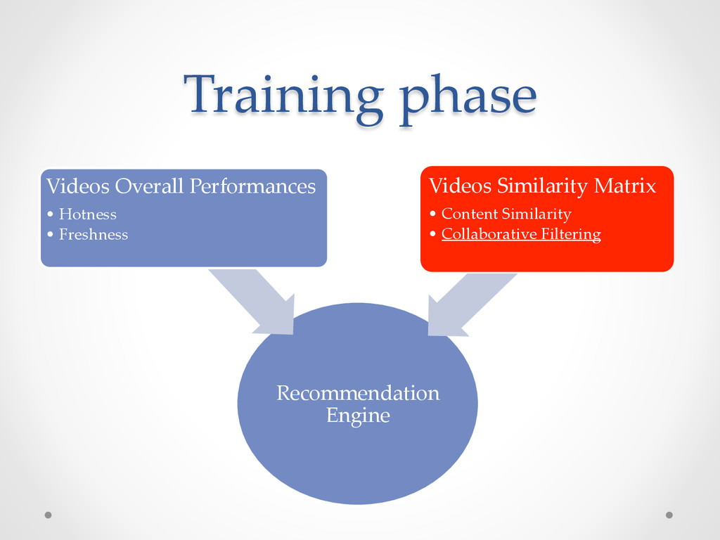Training phase Recommendation Engine Videos Ove...