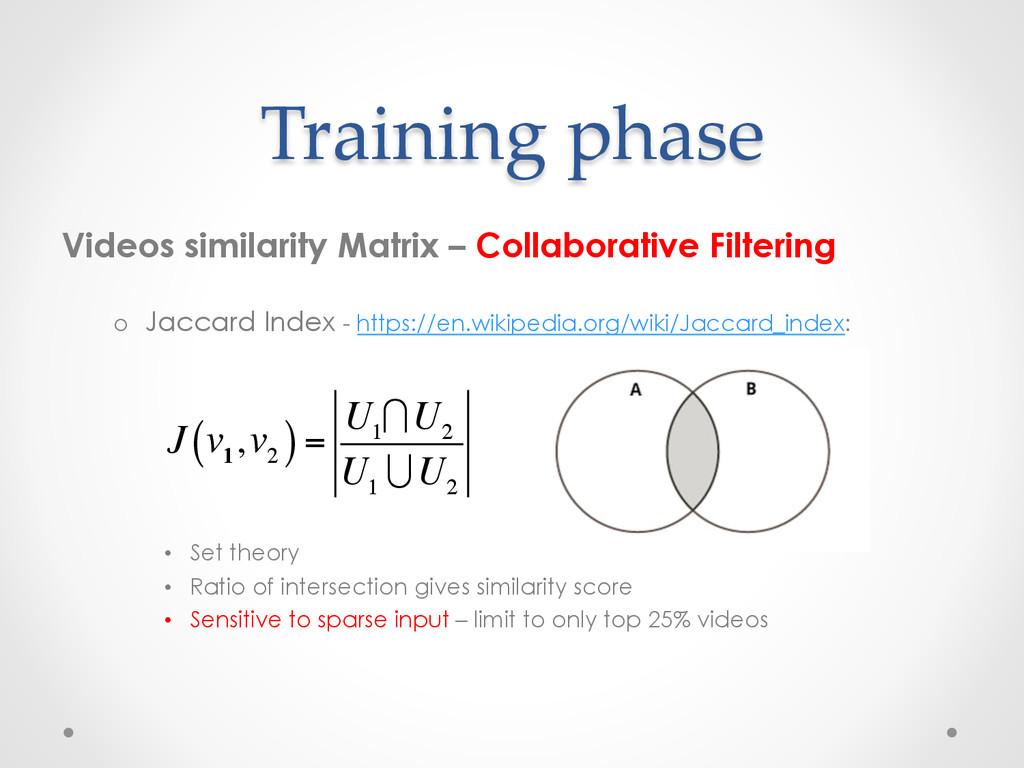 Training phase Videos similarity Matrix – Colla...
