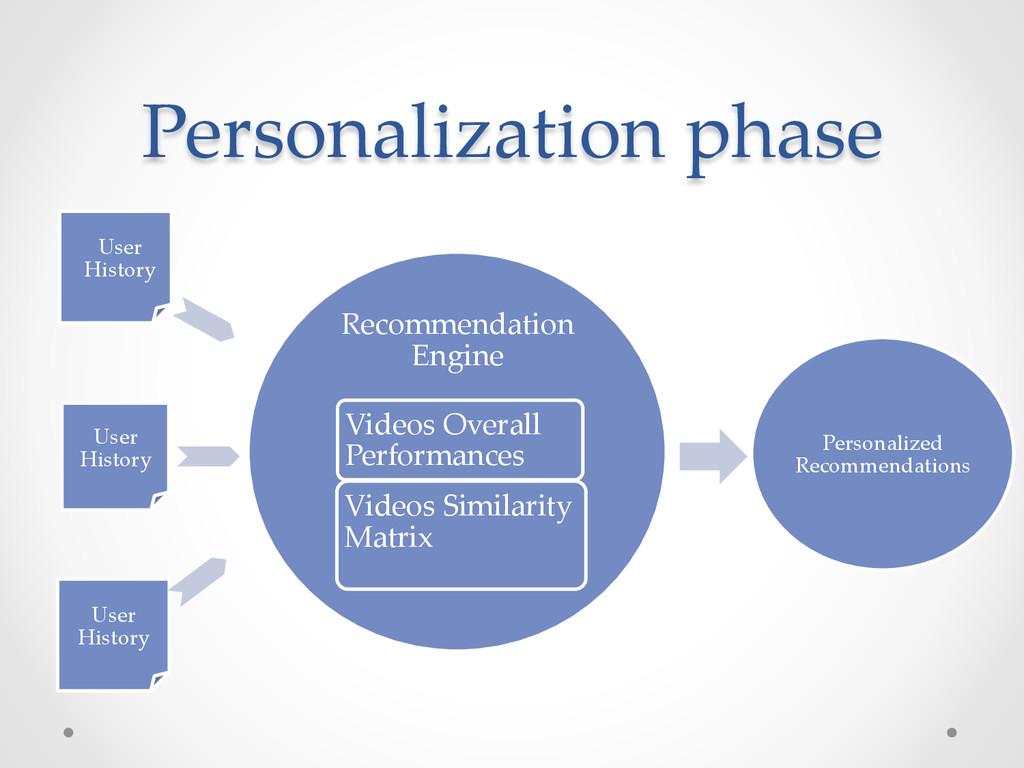 Personalization phase User History Recommendati...