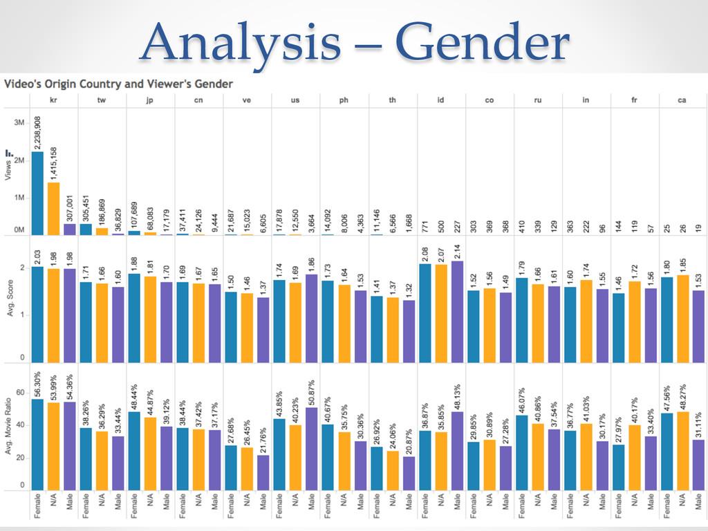 Analysis – Gender