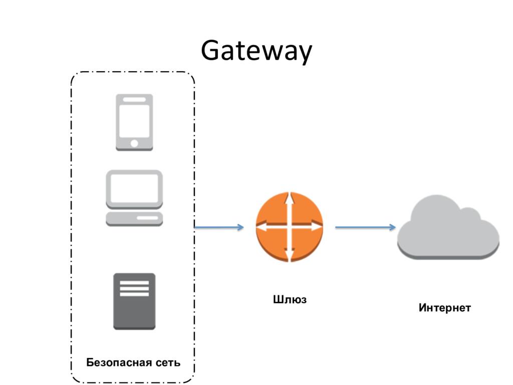 Gateway  Безопасная сеть Шлюз Интернет