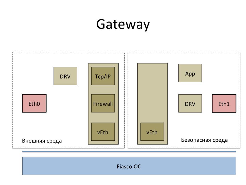 Gateway  Eth1  Fiasco.OC  DRV  DRV...