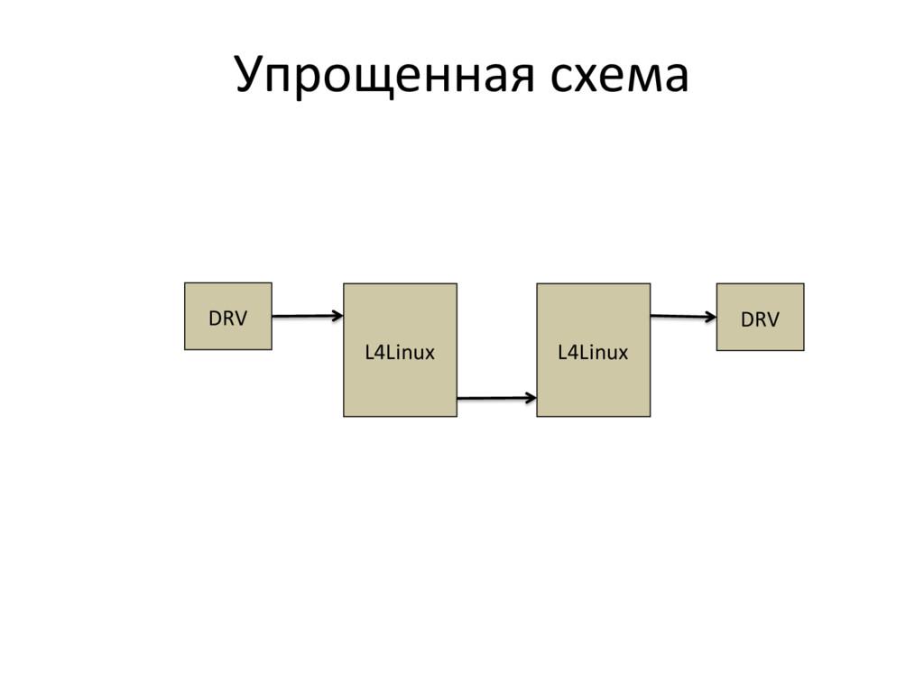 Упрощенная схема  L4Linux  DRV  DRV...