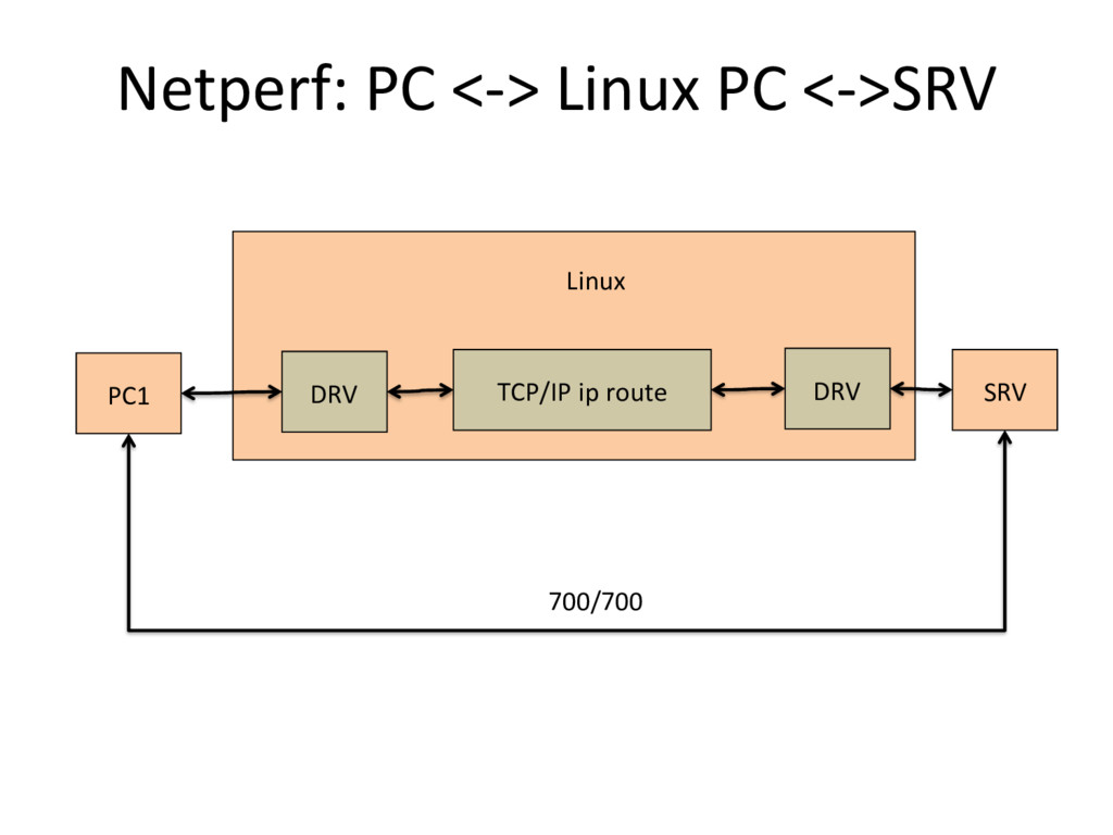 Netperf: PC <-‐> Linux PC <-‐>...