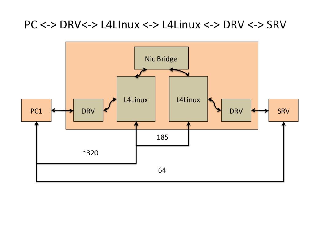 PC <-‐> DRV<-‐> L4LInux <-‐> ...
