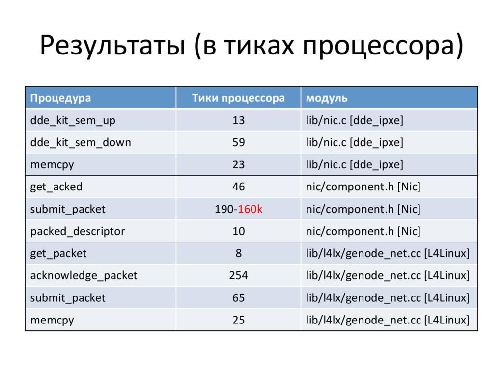 Результаты (в тиках процессора)  Пр...