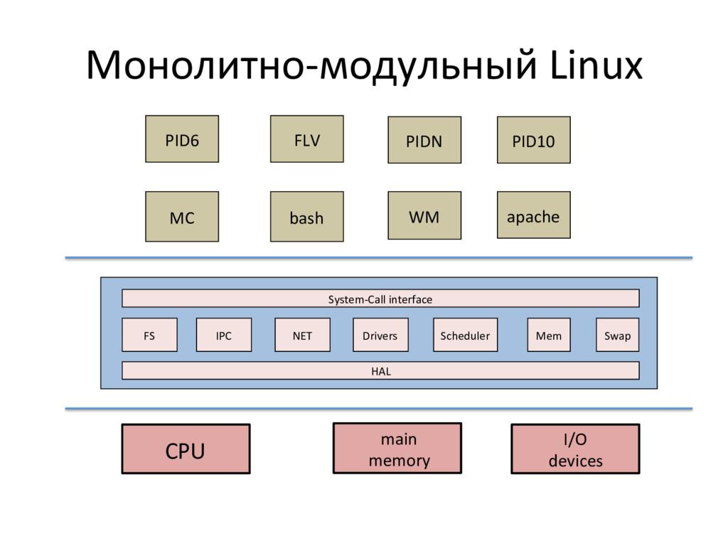 Монолитно-‐модульный Linux  CPU   ...