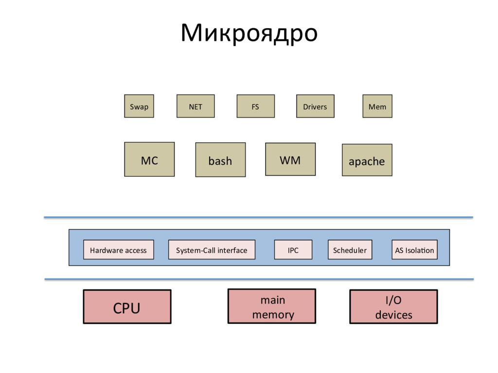Микроядро  CPU   main   memory...