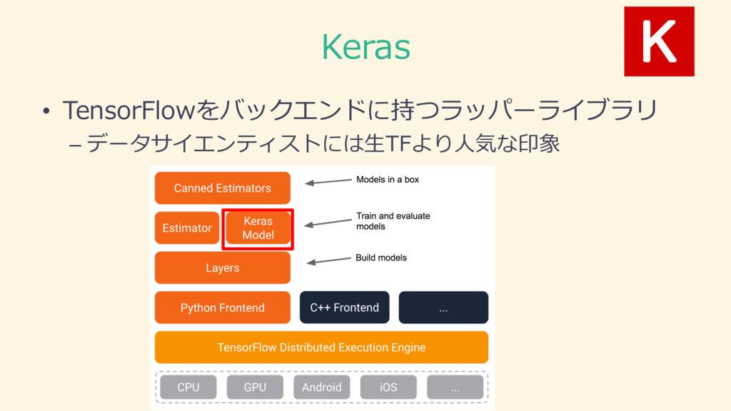 Keras • TensorFlowをバックエンドに持つラッパーライブラリ – データサイエン...