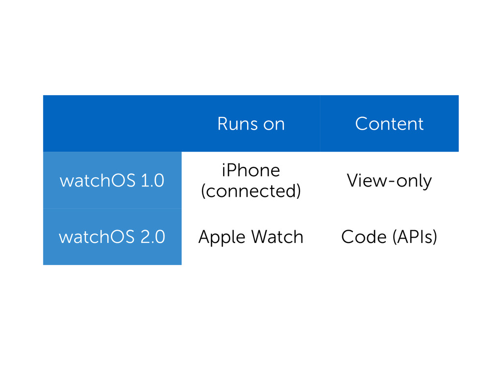 Runs on Content watchOS 1.0 iPhone (connected) ...