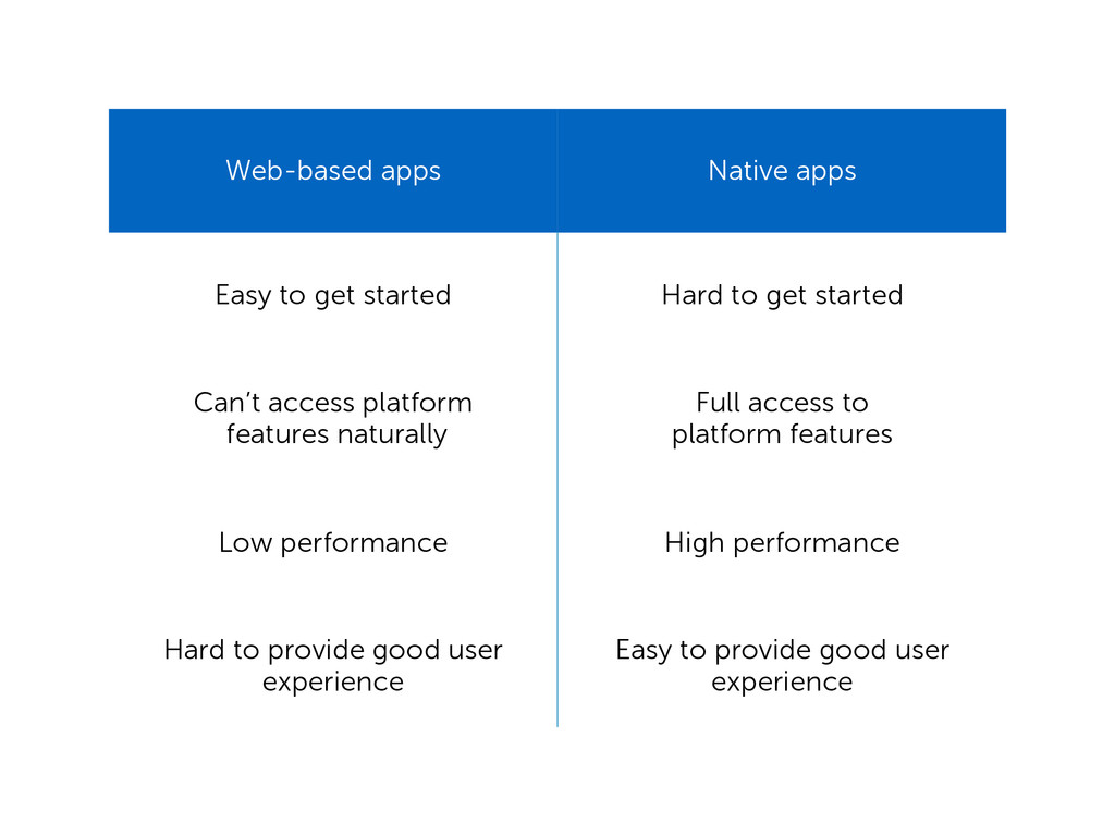 Web-based apps Native apps Easy to get started ...