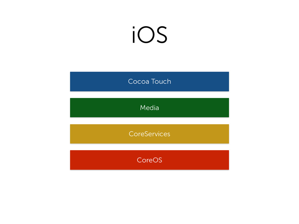 iOS CoreOS CoreServices Media Cocoa Touch
