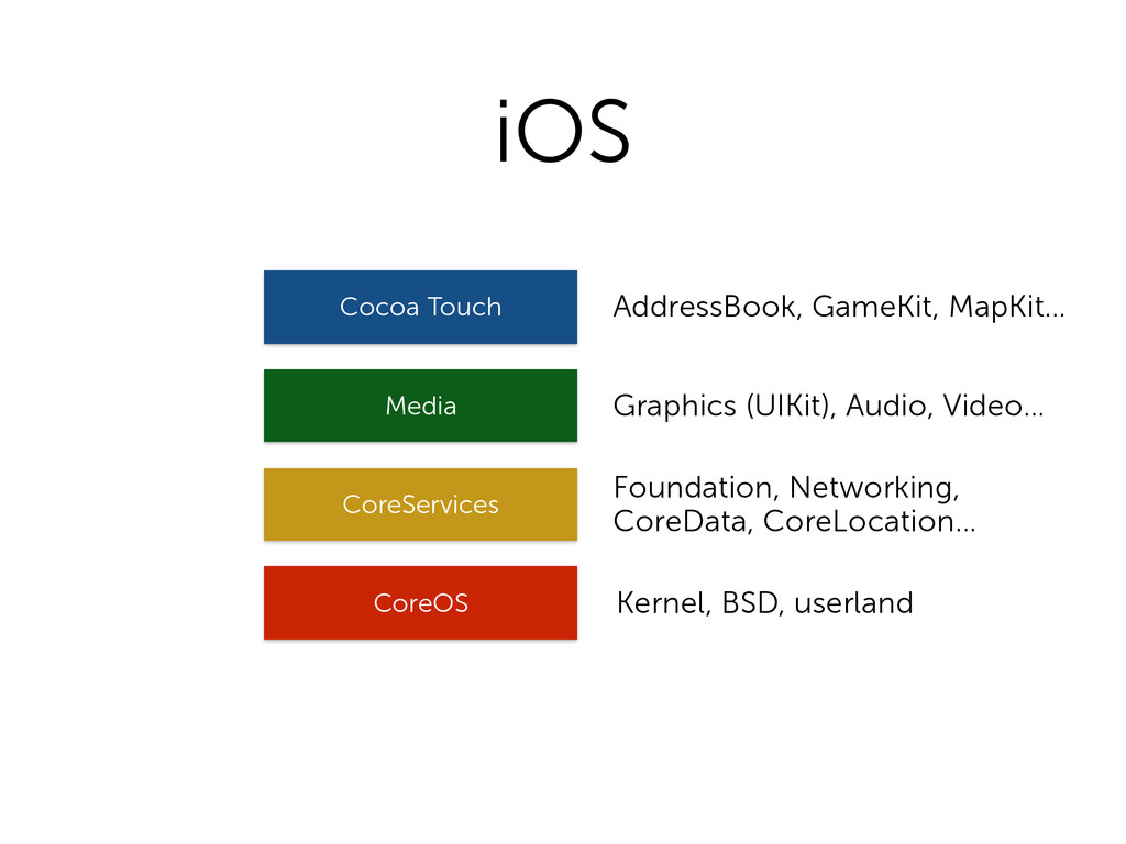 iOS CoreOS CoreServices Media Cocoa Touch Kerne...