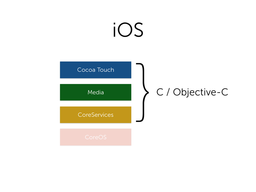iOS CoreOS CoreServices Media Cocoa Touch }C / ...
