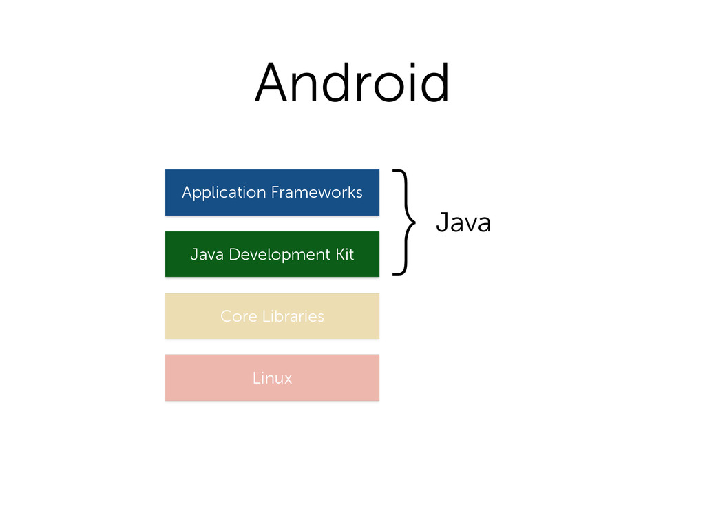 Android Linux Core Libraries Java Development K...
