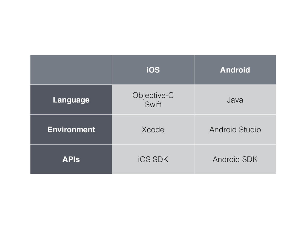 iOS Android Language Objective-C Swift Java Env...