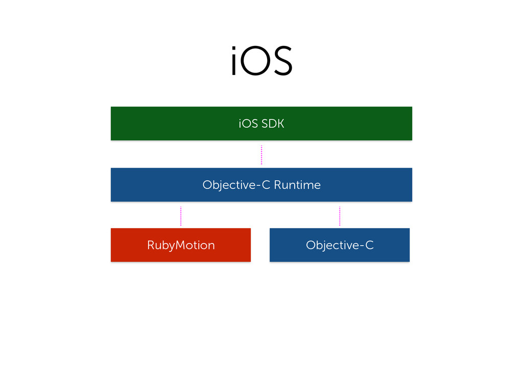 RubyMotion iOS SDK Objective-C Objective-C Runt...