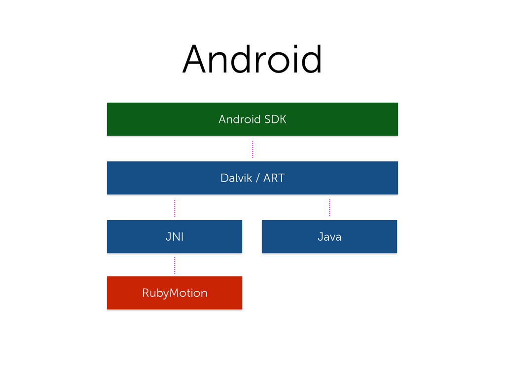 RubyMotion Android SDK Java Dalvik / ART JNI An...