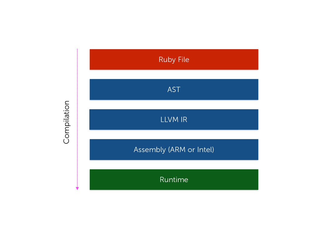 Compilation Ruby File AST LLVM IR Assembly (ARM...