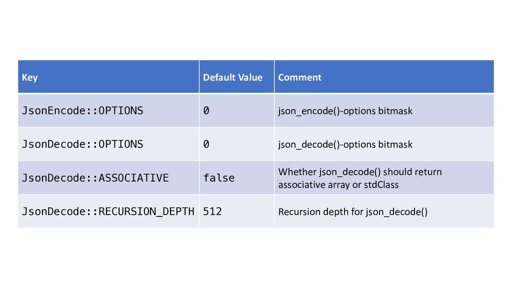Key Default Value Comment JsonEncode::OPTIONS 0...