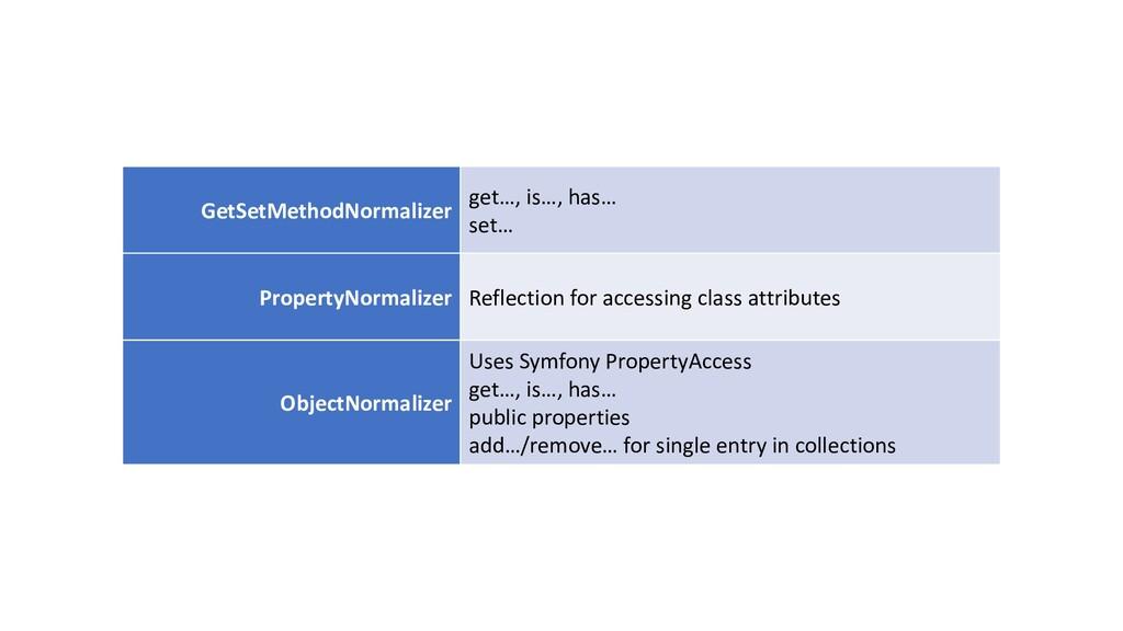 GetSetMethodNormalizer get…, is…, has… set… Pro...