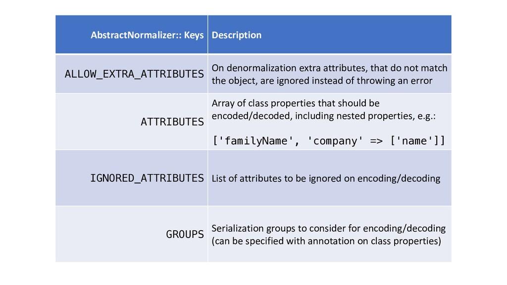 AbstractNormalizer:: Keys Description ALLOW_EXT...