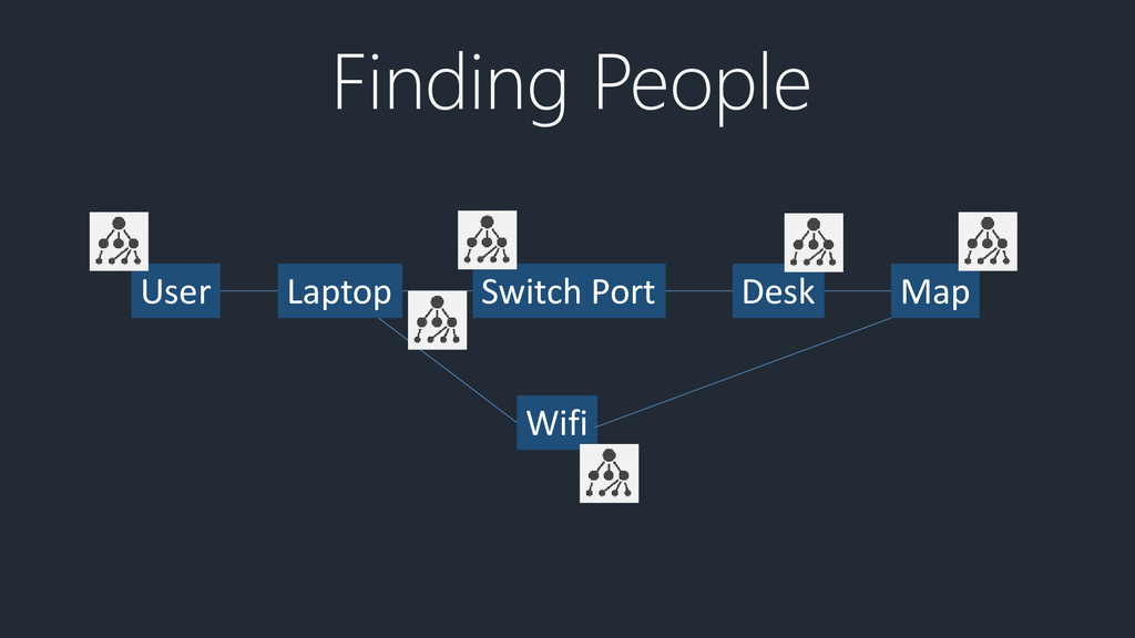 Finding People User Laptop Switch Port Desk Map...