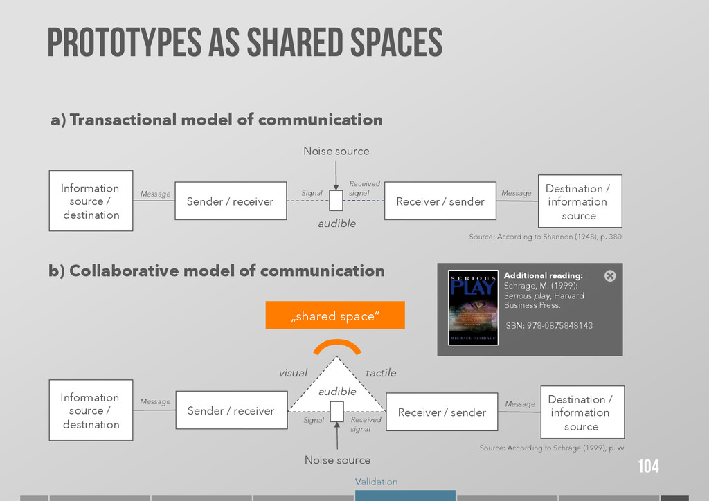 Validation PROTOTYPES AS Shared spaces 104 Sour...