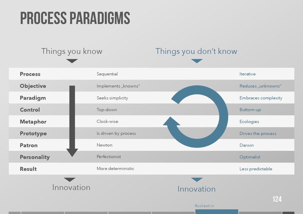 Realization Process paradigms 124 Things you kn...