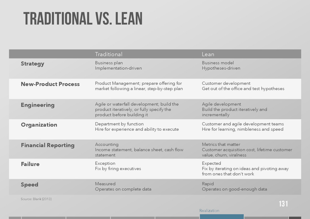 Realization Lean Traditional traditional VS. LE...