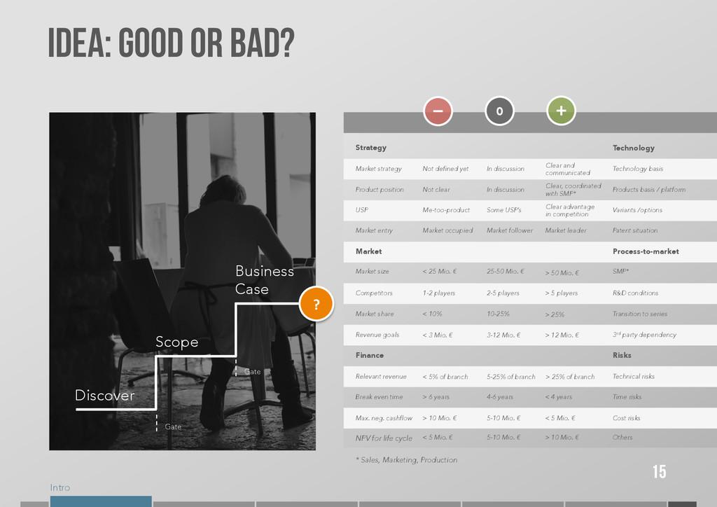 Intro IDEA: GOOD OR BAD? Discover Scope Busines...