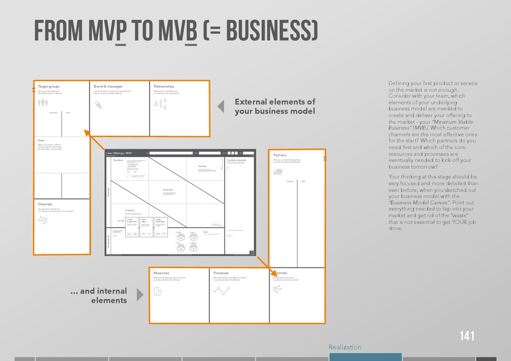 Realization FROM MVP TO MVB (= Business) 141 De...