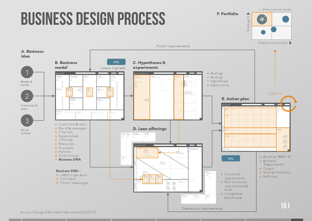 Business Model Format: DIN A0 Title Group Date ...
