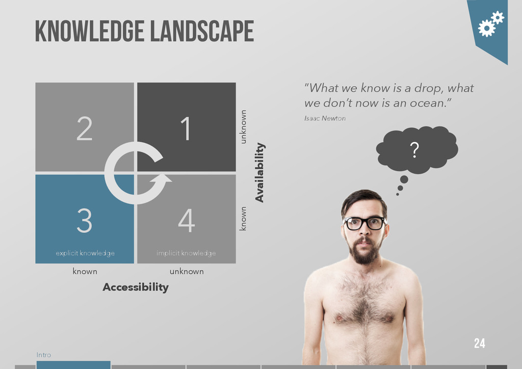 """Intro Knowledge landscape """"What we know is a dr..."""