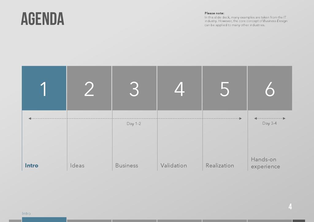 Intro 4 Agenda 1 2 Intro 3 4 5 Ideas Business V...