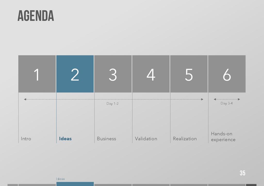 Ideas Agenda 35 1 2 Intro 3 4 5 Ideas Business ...