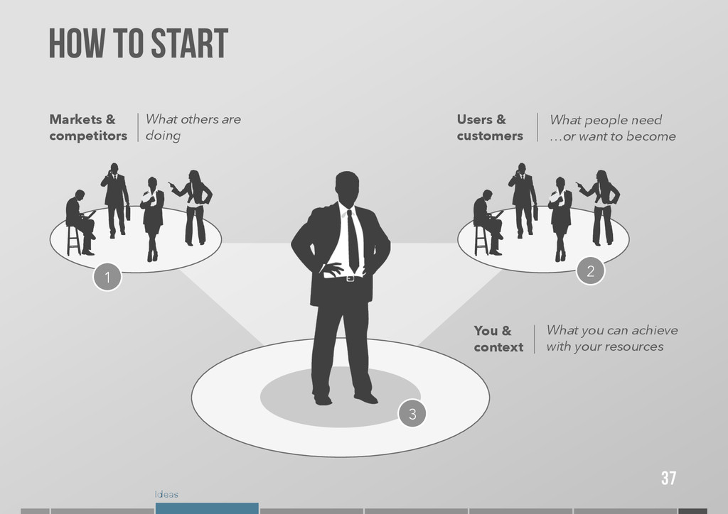 Ideas How to start 37 Markets & competitors Wha...