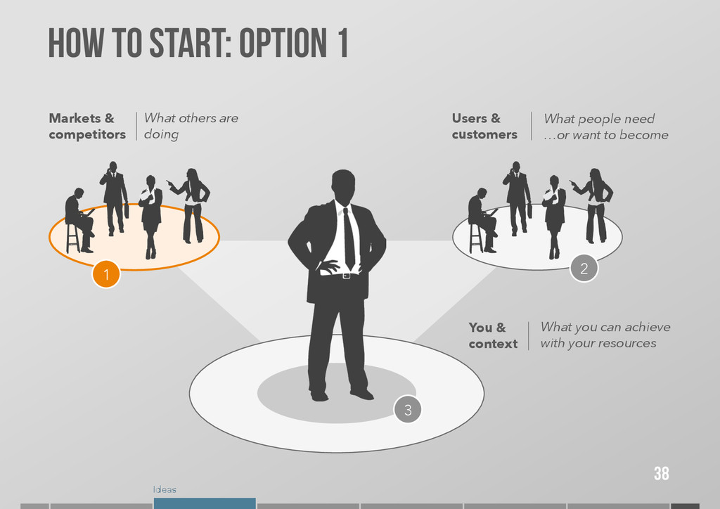 Ideas How to start: OPTION 1 38 Markets & compe...