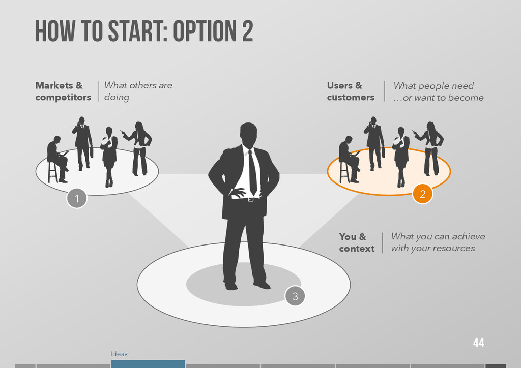 Ideas How to start: OPTION 2 44 Markets & compe...