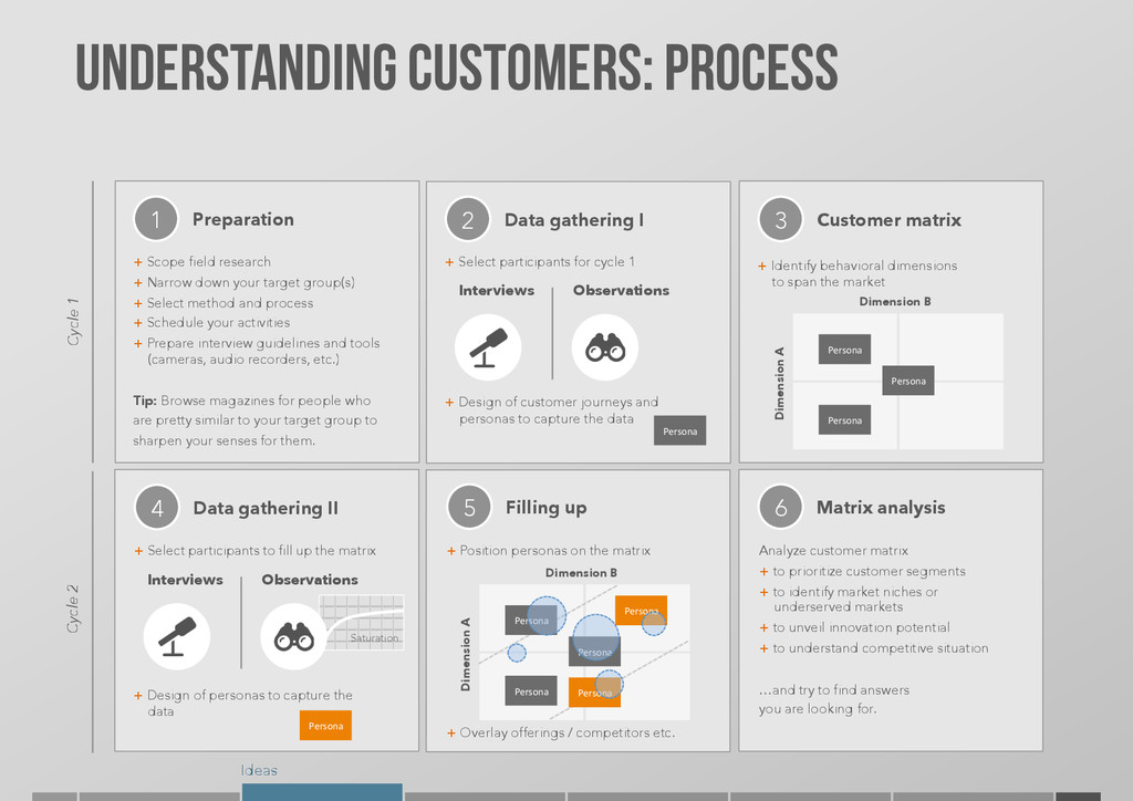 Ideas Understanding Customers: PROCESS Cycle 2 ...