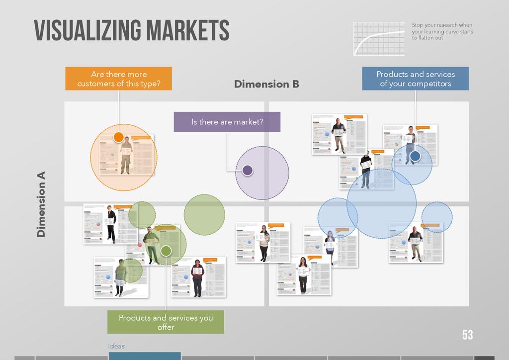 Ideas VISUALIZING MARKETS Dimension A Dimension...