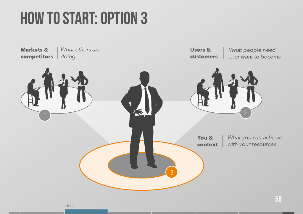 Ideas How to start: OPTION 3 58 Markets & compe...