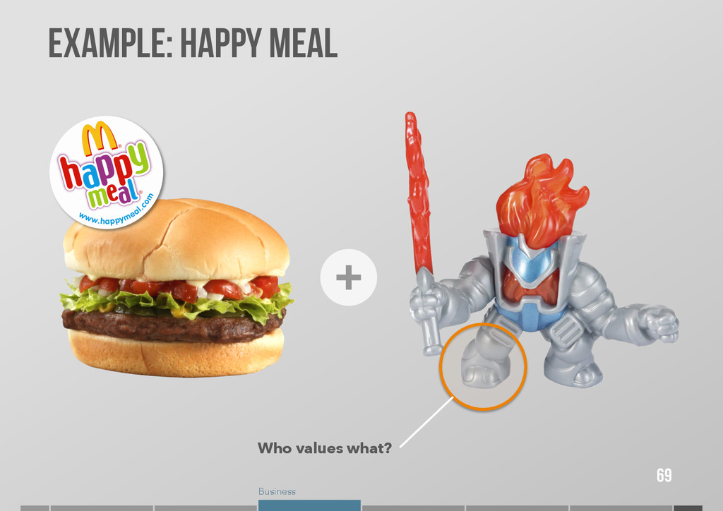Business Example: Happy Meal 69 Who values what?