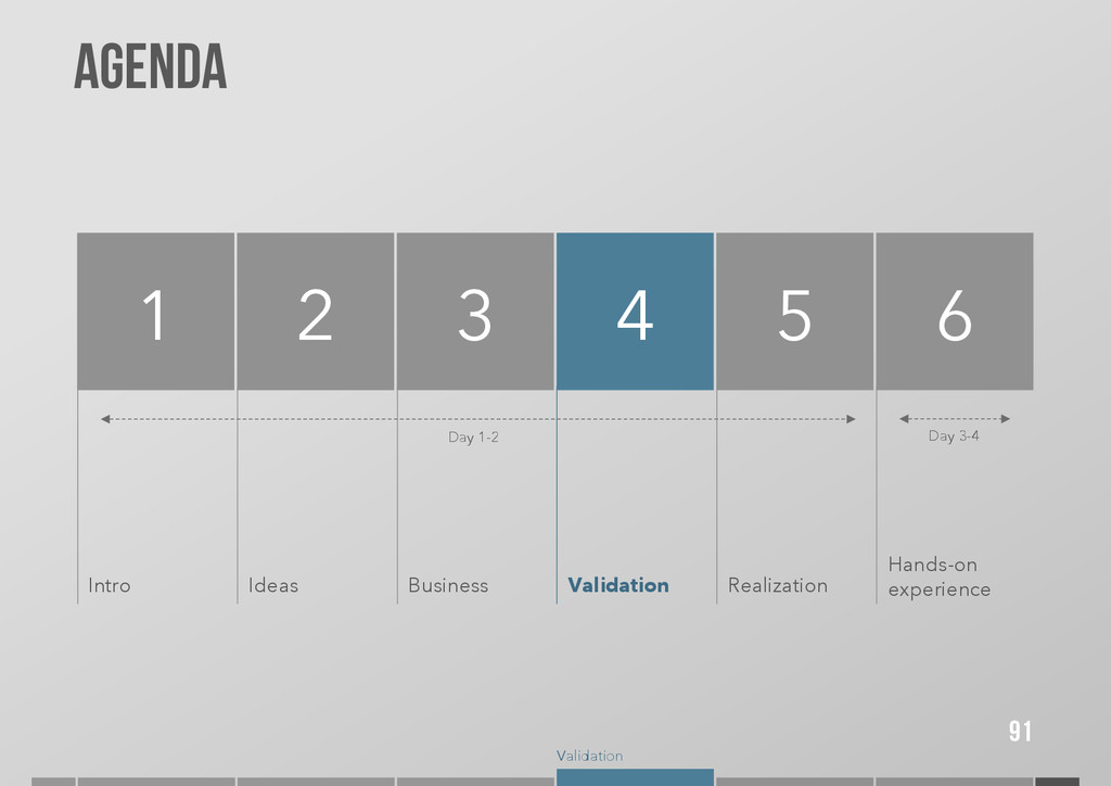 Validation Agenda 91 1 2 Intro 3 4 5 Ideas Busi...